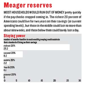 Meager Reserves