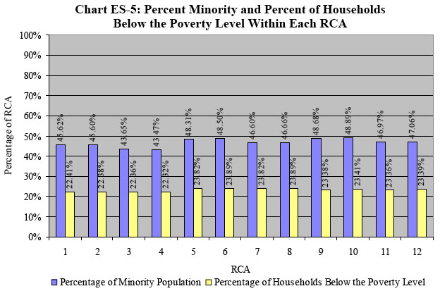 Percent Minority and Percent of Households Below the Poverty Level within Each RCA