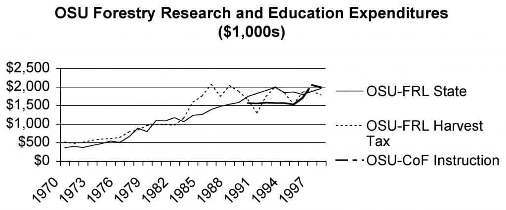 OSU Forestry Research and Education Expenditures