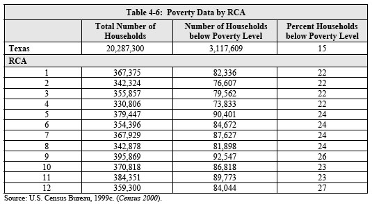 Poverty Data by RCA