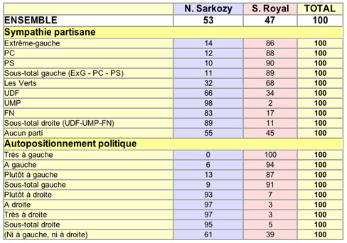 2nd TOUR PRESIDENTIELLE 2007 COMPRENDRE LE VOTE DES FRANCAIS