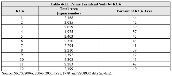 Prime Farmland Soils by RCA