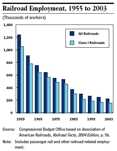 Railroad Employment, 1955-2003