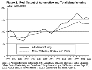 Real Output of Automotive and Total Manufacturing