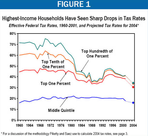 Highest-Income Households Have Seen Sharp Drops in Tax Rates