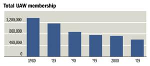 Total UAW Membership