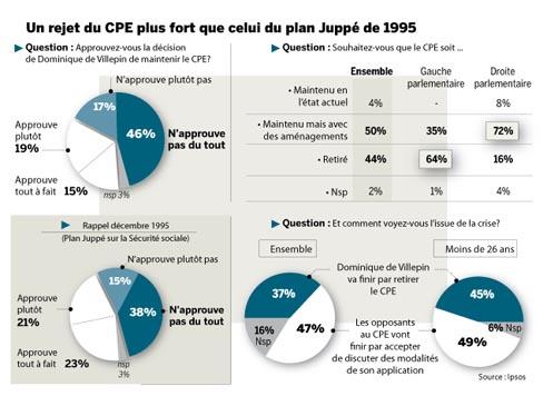 Rejet massif de la politique de M. de Villepin concernant le CPE