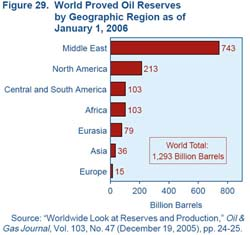 World Proved Oil Reserves