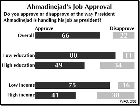 Ahmadinejad's Job Approval