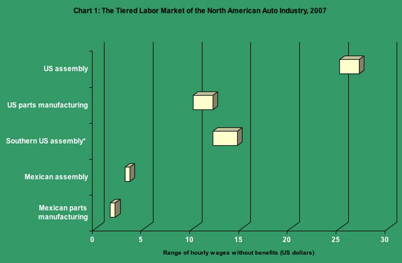 The Tiered Labor Market of the North American Auto Industry, 2007