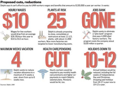Delphi: Proposed Cuts, Reductions