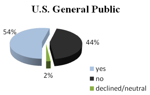 US General Public on Health Care