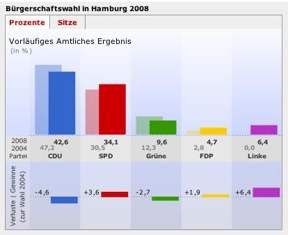 Die Wahlergebnisse in Hamburg