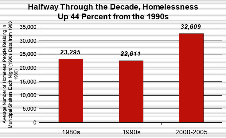 Halfway through the Decade, Homelessness Up 44 Percent from the 1990s