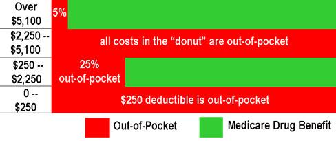 the Medicare Drug Donut
