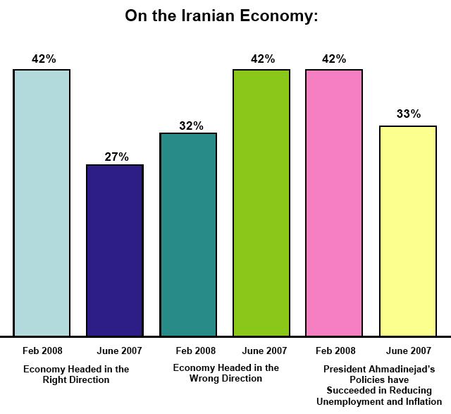 On the Iranian Economy