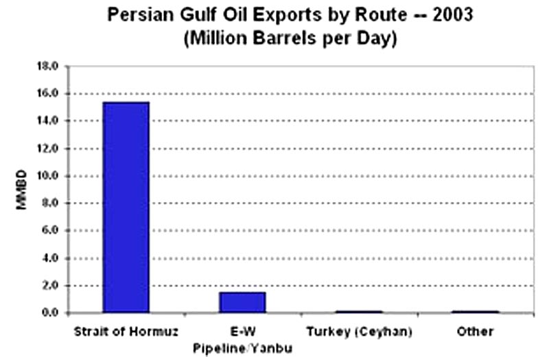 Persian Gulf Oil Exports by Route