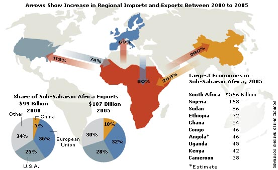 Sub-Saharan Africa and China