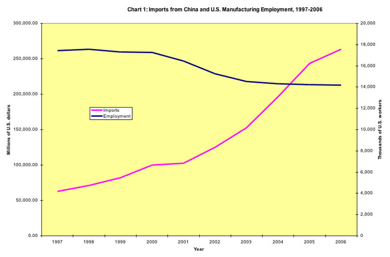Imports from China and U.S. Manufacturing Employment, 1997-2006