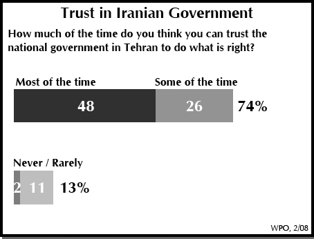 Trust in Iranian Government