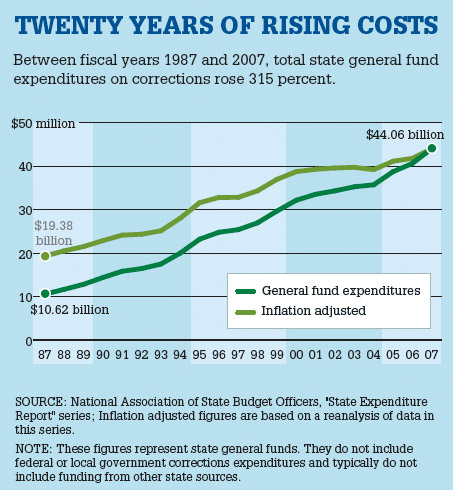 Twenty Years of Rising Costs