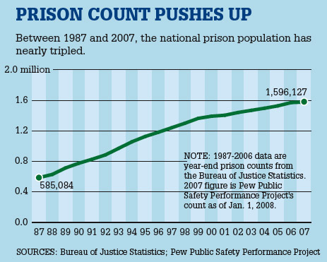 Prison Count Pushes Up
