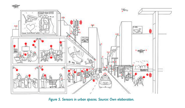 Sensors in Urban Spaces