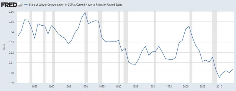 U.S. labour share since the 1980s