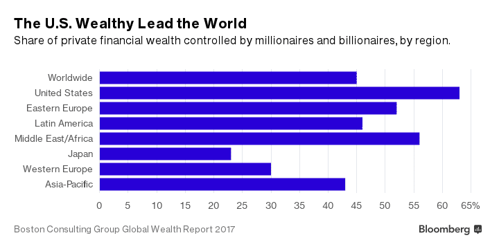 The U.S. Wealthy Lead the World