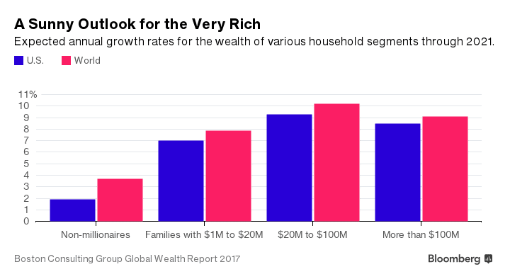 A Sunny Outlook for the Very Rich