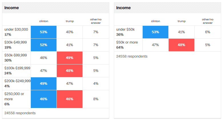 2016 exit poll by income (CNN)