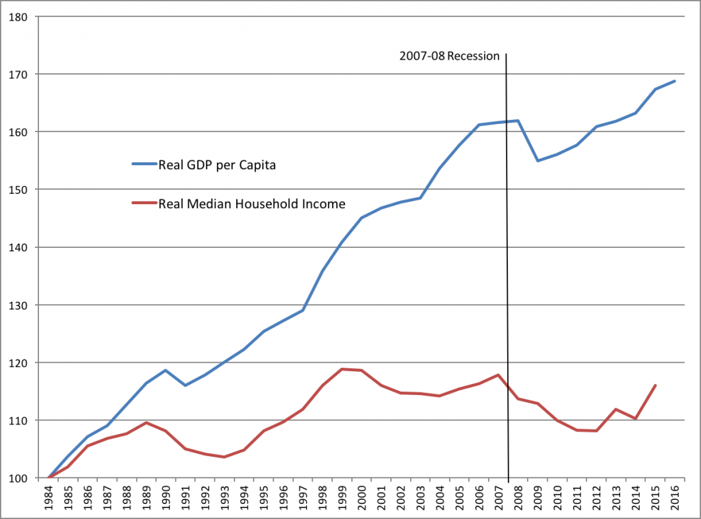 Chart 1: Index of Growth in US Real GDP per Capita and Real Median Household Income, 1984-2016 Index: 1984=100