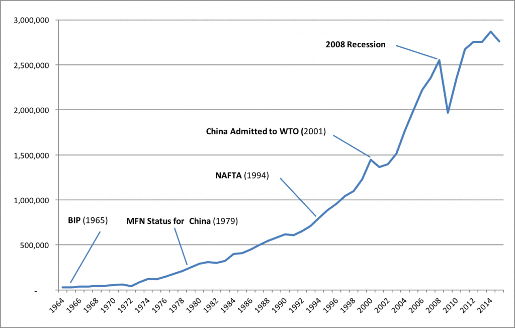 Chart 2. Total Imports of Goods and Services, 1964-2015