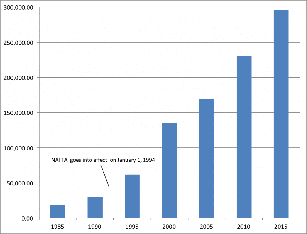 Chart 3. Value of Import of Goods from Mexico, 1985-2015 (millions of U.S. dollars)