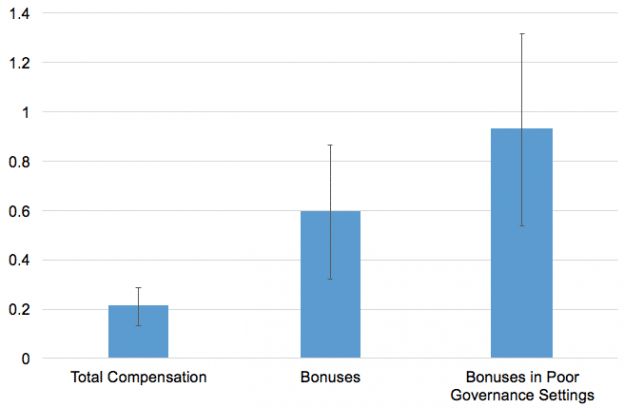 Impact of globalization on executive compensation