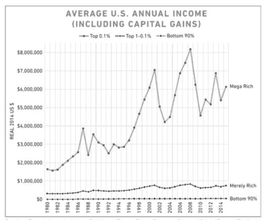 Average annual U.S. income