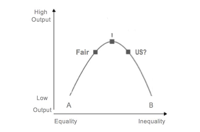 Inequality curve