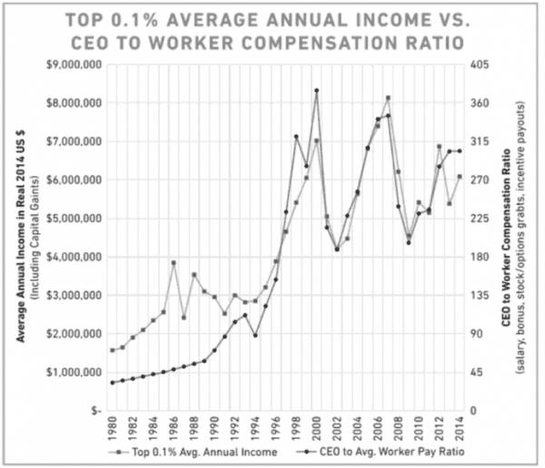Top 1 percent average annual income vs. CEO to Worker Compensation Ratio