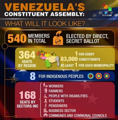 Venezuela's Constituent Assembly