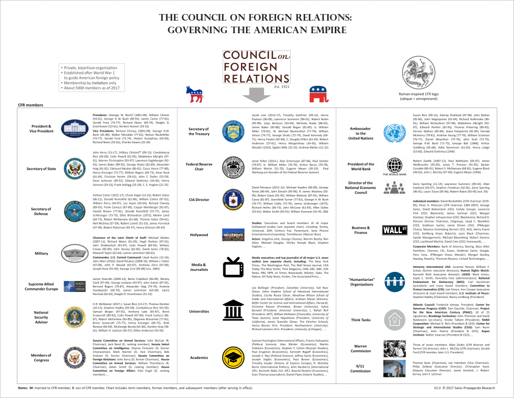 The Council on Foreign Relations (CFR) media empire