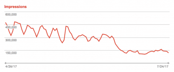 Referals from Google searches to the WSWS have fallen by about 70 percent