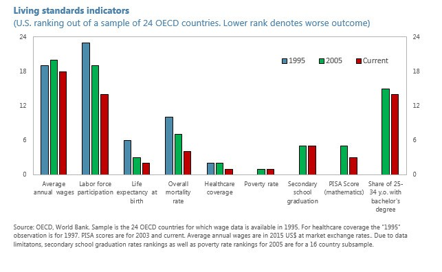 Source: OECD, World Bank, Sample is the 24 OECD countries for which wage data is available in 2995. For healthcare coverage the