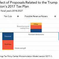 Revenue effect of proposals related to the Trump Administration's 2017 tax plan