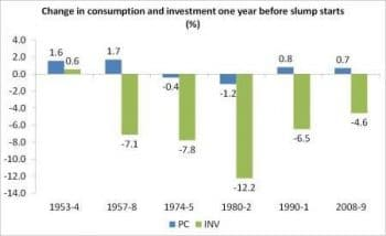 Change in consumption and investment one year before slump starts