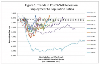 Trends in post-WWII recession employment to population ratios
