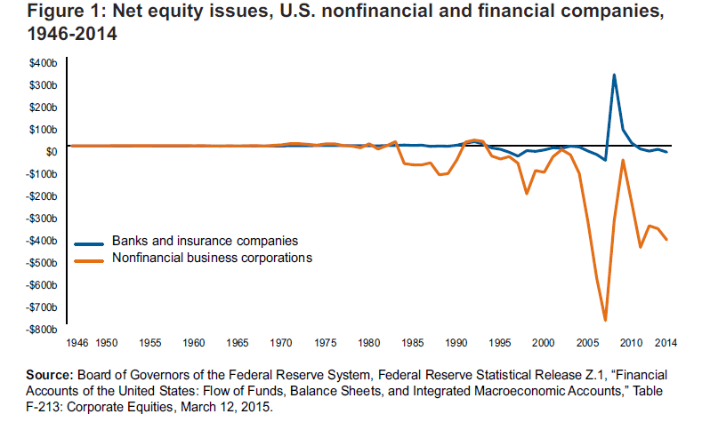 Net equity issues, U.S. nonfinancial and financial companies, 1946–2014