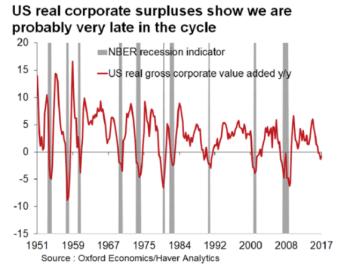 U.S. real corporate surpluses