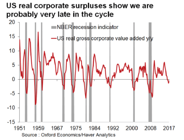 U.S. real corporate surpluses