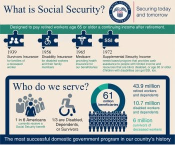 What is Social Security?