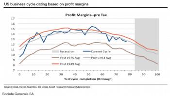 U.S. business cycle dating based on profit margins